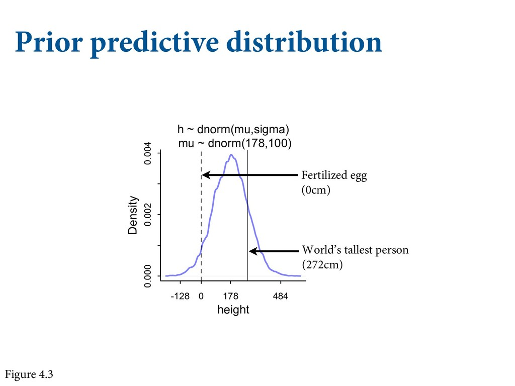 Prior predictive distribution Figure 4.3 mu 178...