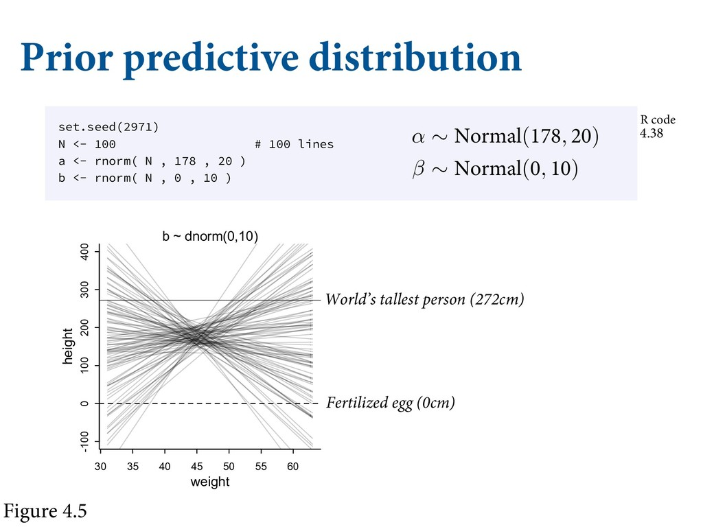 Prior predictive distribution XFJHIU IBT OP SFM...