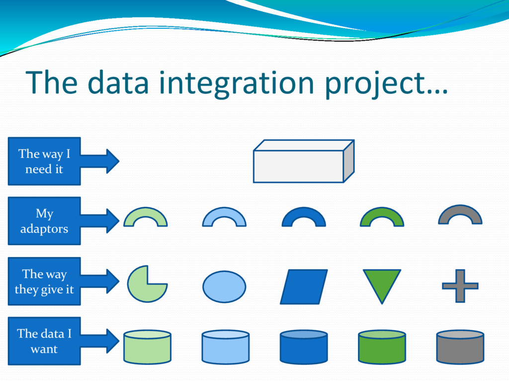 The data integration project… The data I want T...