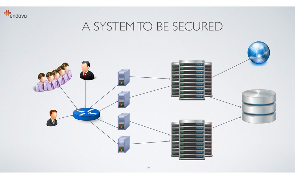 A SYSTEM TO BE SECURED 14