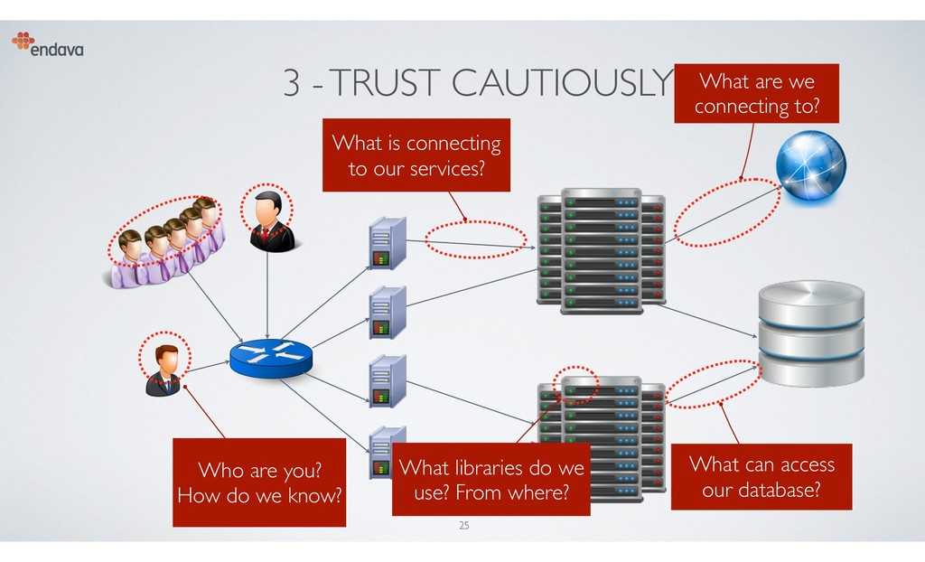 3 - TRUST CAUTIOUSLY Who are you? How do we kno...