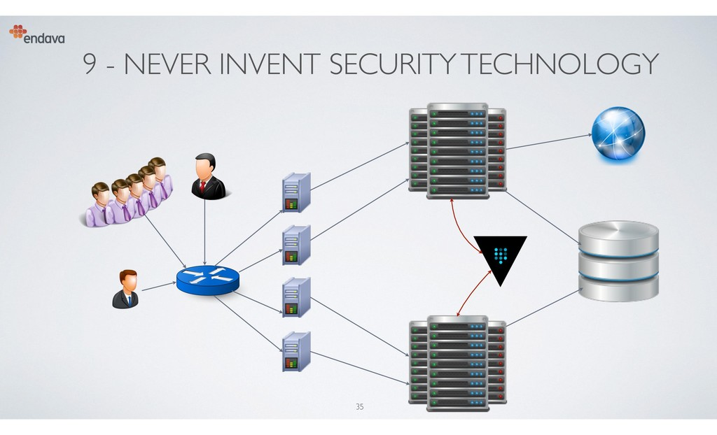 9 - NEVER INVENT SECURITY TECHNOLOGY 35