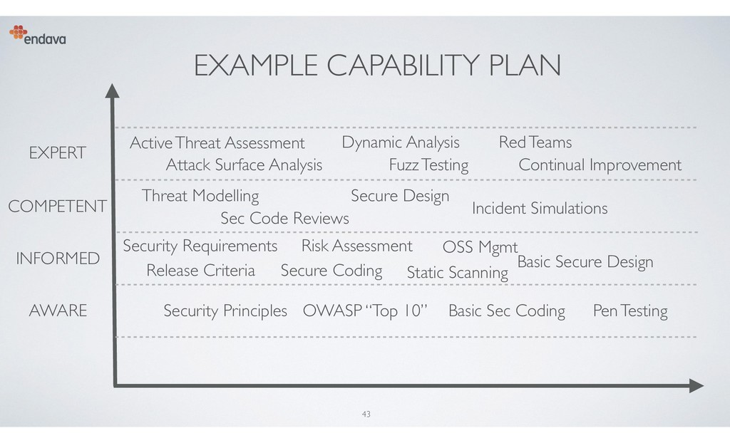 EXAMPLE CAPABILITY PLAN 43 AWARE INFORMED COMPE...