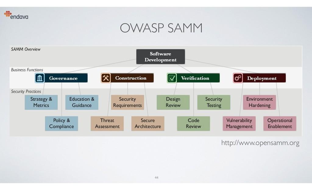 OWASP SAMM 44 http://www.opensamm.org