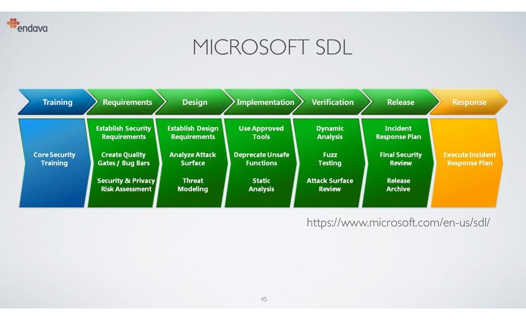 MICROSOFT SDL 45 https://www.microsoft.com/en-u...