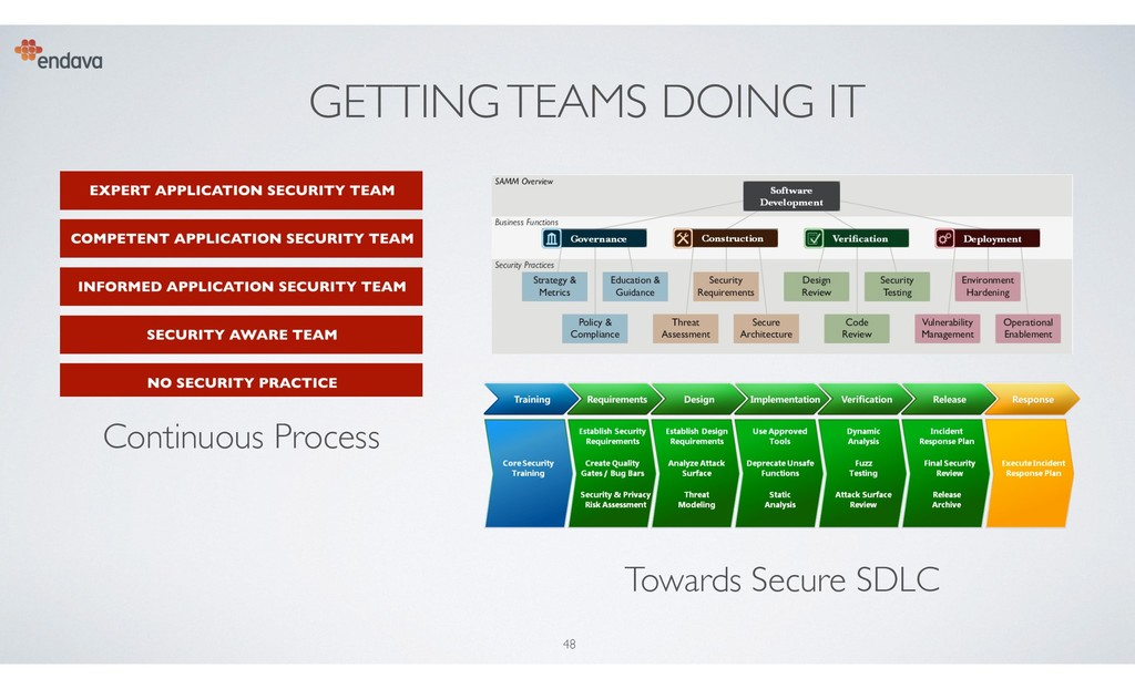 GETTING TEAMS DOING IT 48 Continuous Process To...