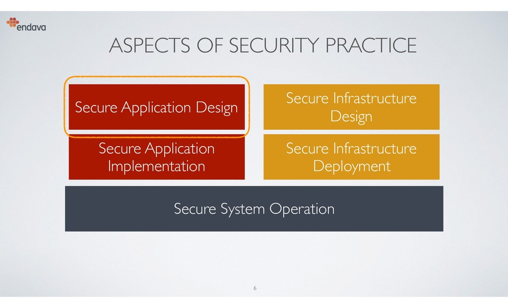 ASPECTS OF SECURITY PRACTICE Secure Application...