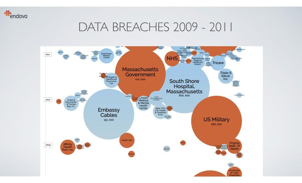 DATA BREACHES 2009 - 2011 8