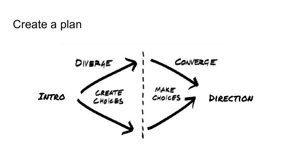 Create a plan Intro Direction