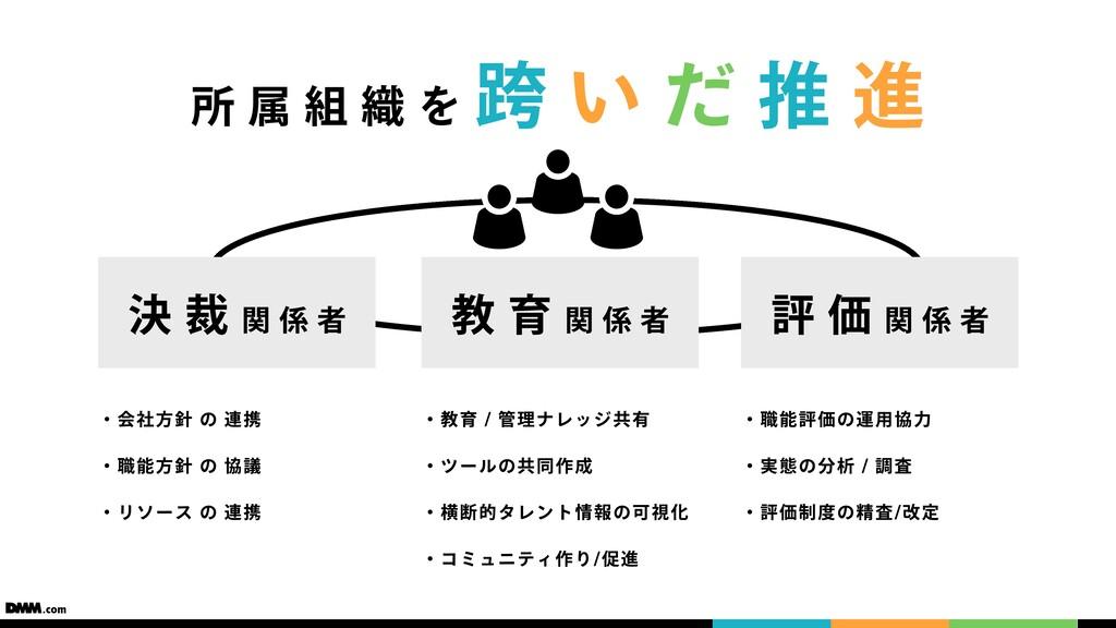決裁関係者 教育関係者 評価関係者 ・会社⽅針 の 連携 ・職能⽅針 の 協議 ・リソース の...