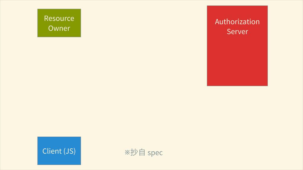 Resource Owner Client (JS) ! Authorization Serv...