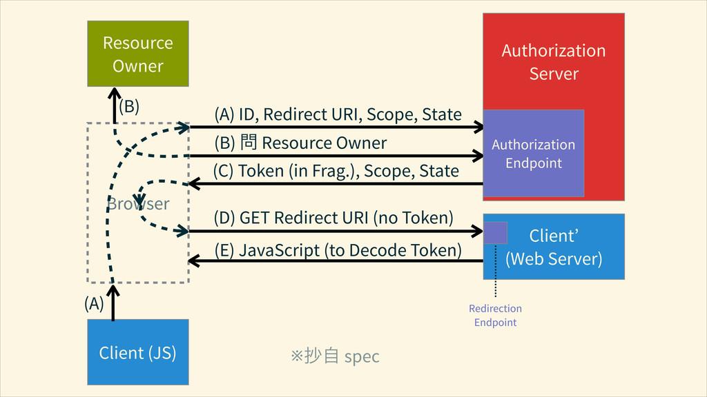 Resource Owner Browser Client (JS) ! Authorizat...