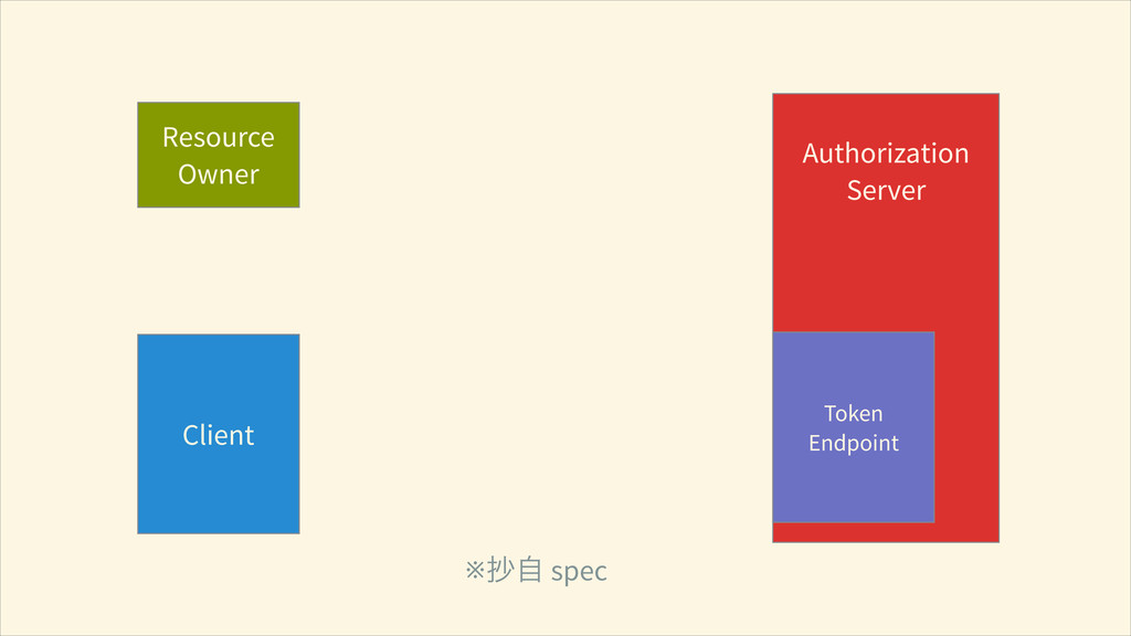 Resource Owner Client ! Authorization Server ※Ӓ...