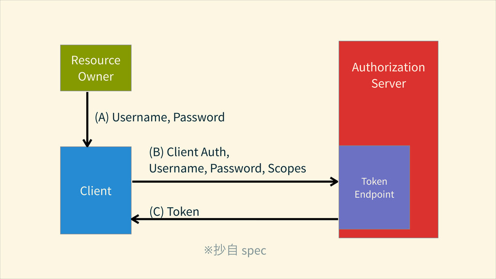 Resource Owner Client ! Authorization Server (B...