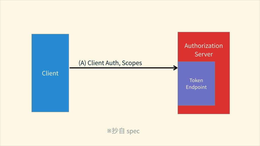 Client ! Authorization Server (A) Client Auth, ...