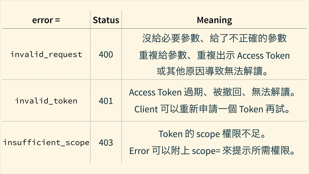 error = Status Meaning invalid_request 400 㢻ἡсေ...