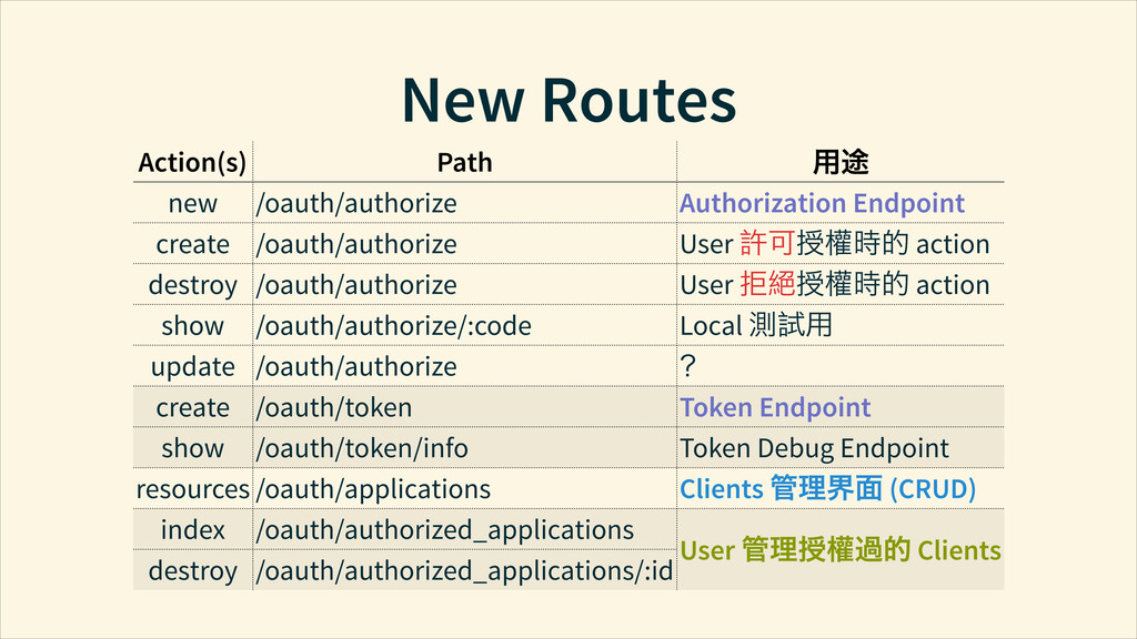 New Routes Action(s) Path Ⴈ new /oauth/authori...