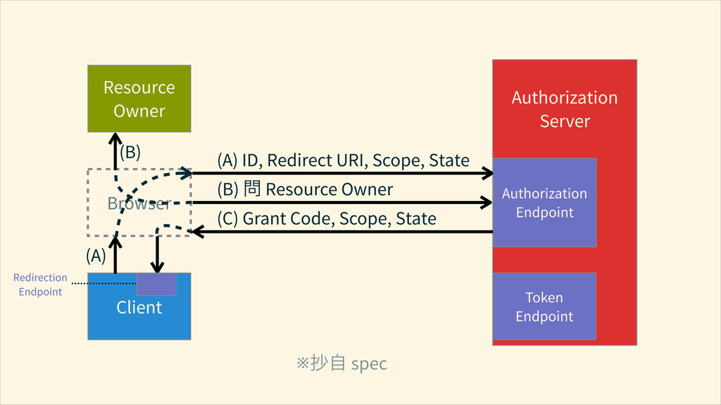 Resource Owner Browser Client ! Authorization S...