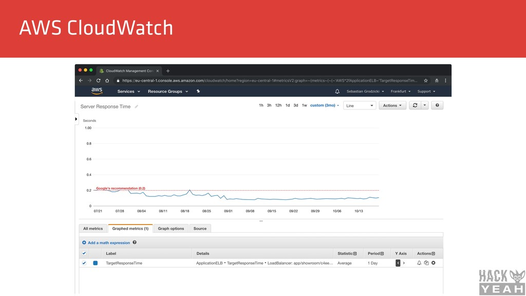AWS CloudWatch