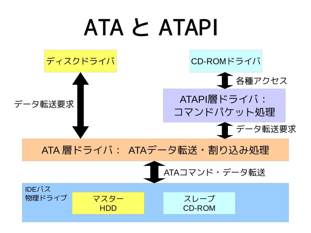 ATA と ATAPI IDEバス 物理ドライブ マスター HDD スレーブ CD-ROM デ...