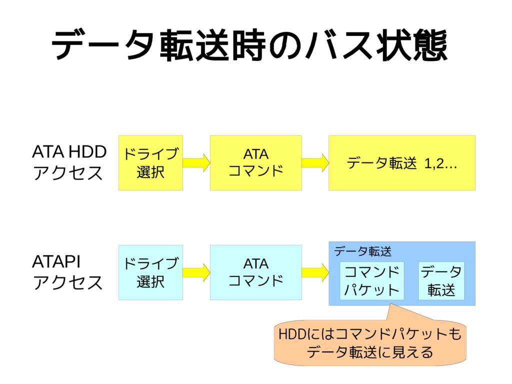 データ転送時のバス状態 ドライブ 選択 ATA HDD アクセス ATA コマンド データ転送...
