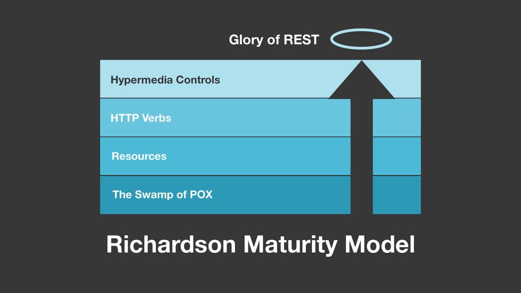 Richardson Maturity Model The Swamp of POX Reso...