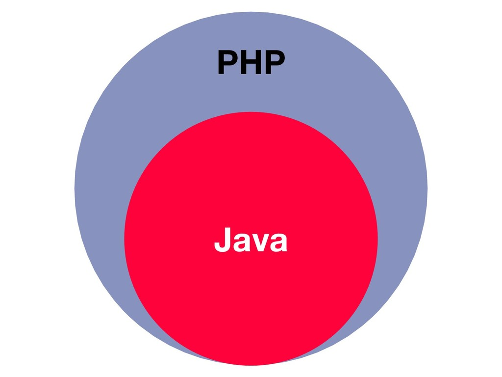 PHP Java