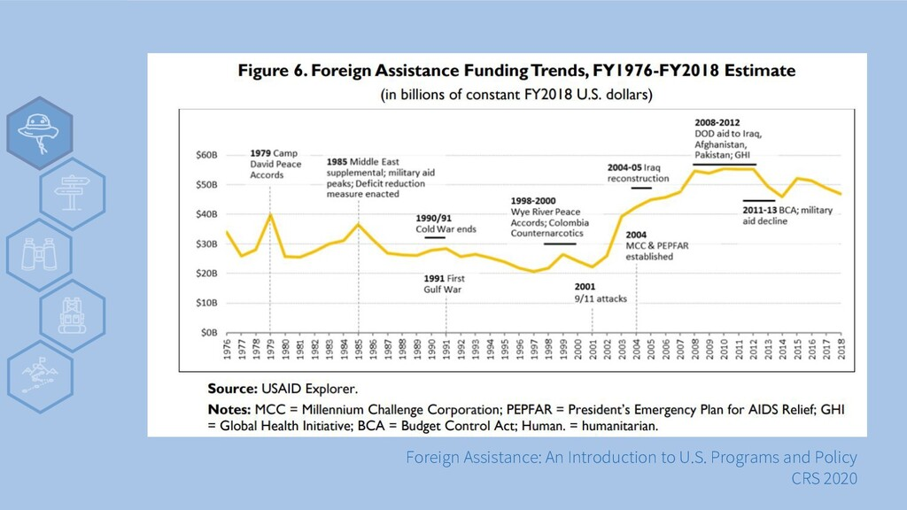 v Foreign Assistance: An Introduction to U.S. P...