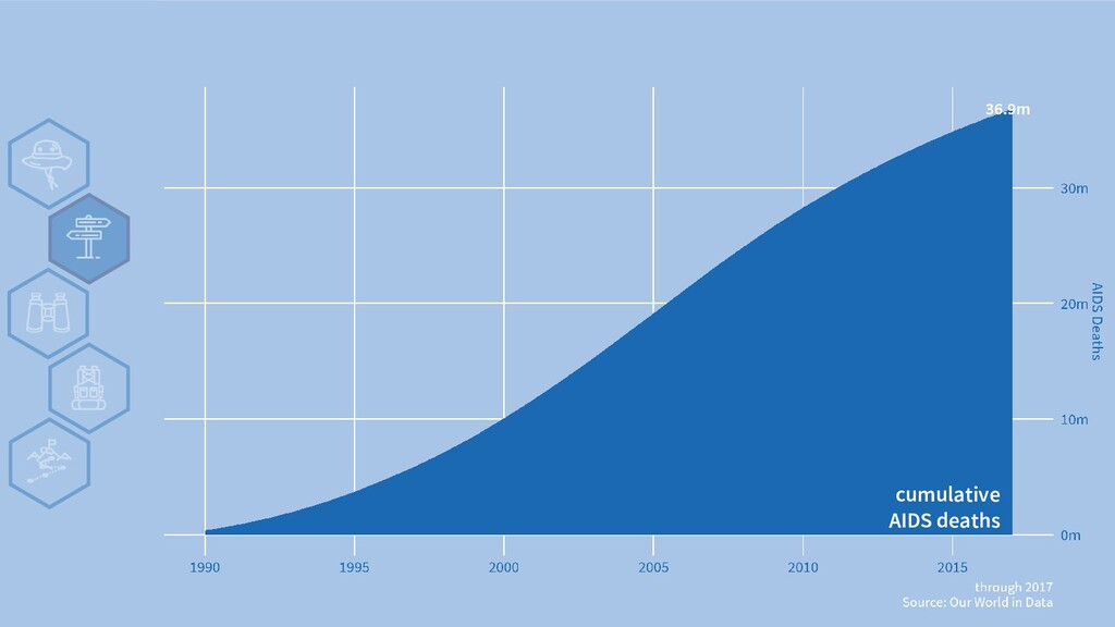v cumulative AIDS deaths