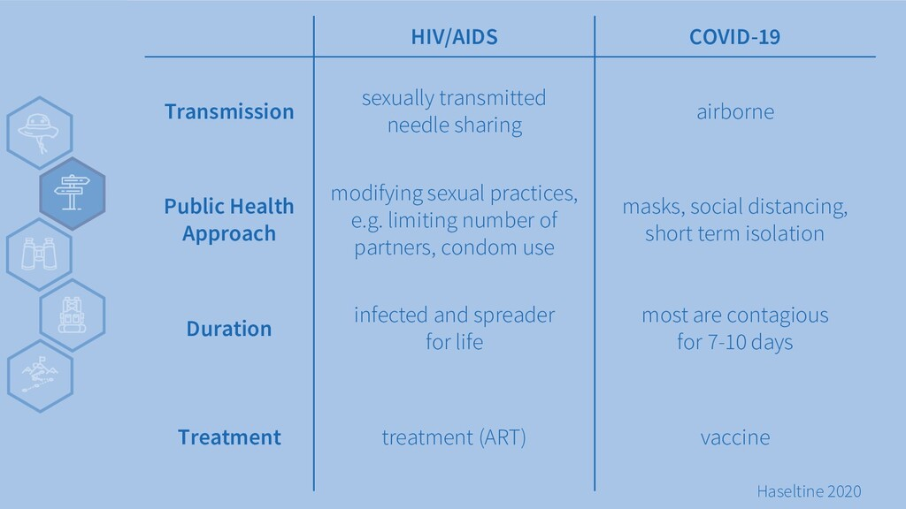 v HIV/AIDS COVID-19 Transmission sexually trans...