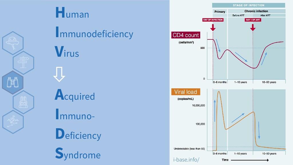 Human Immunodeficiency Virus Acquired Immuno- D...