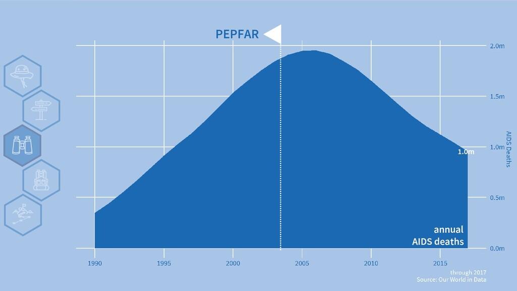 v PEPFAR annual AIDS deaths