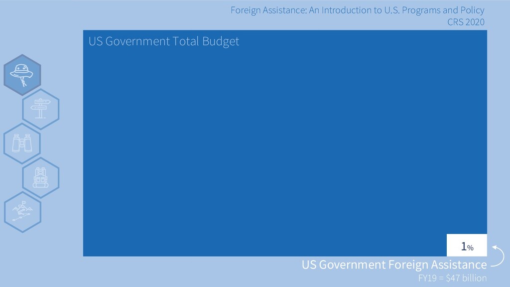 v US Government Total Budget US Government Fore...