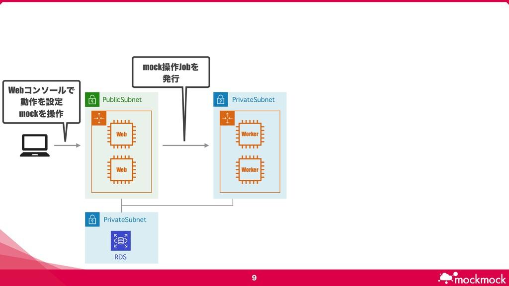 PublicSubnet PrivateSubnet Web Web Worker Wor...