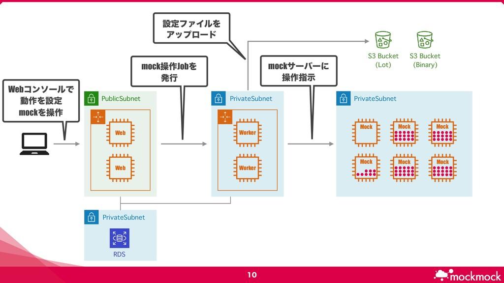 PublicSubnet PrivateSubnet S3 Bucket (Lot) S...