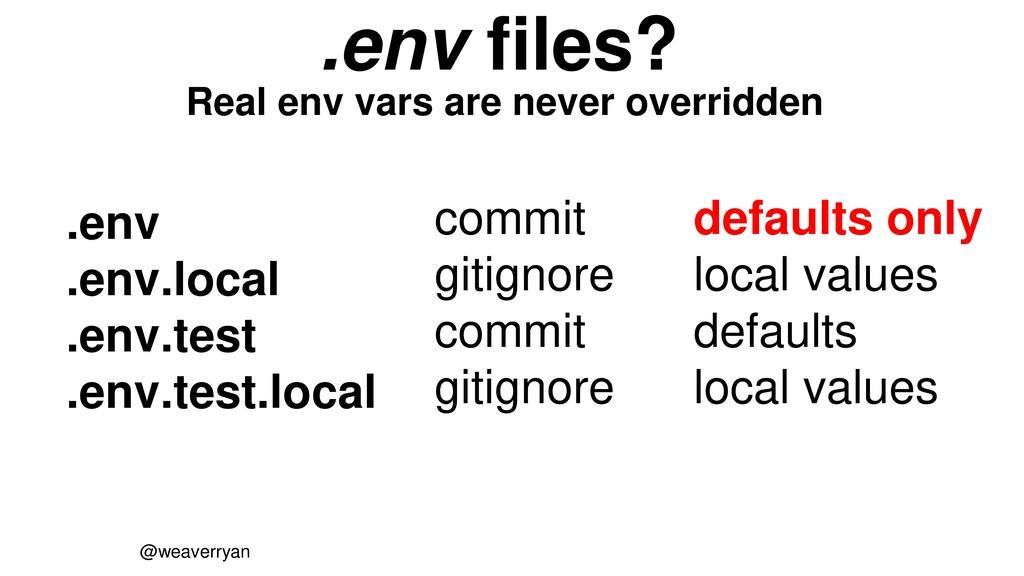 @weaverryan .env .env.local .env.test .env.test...