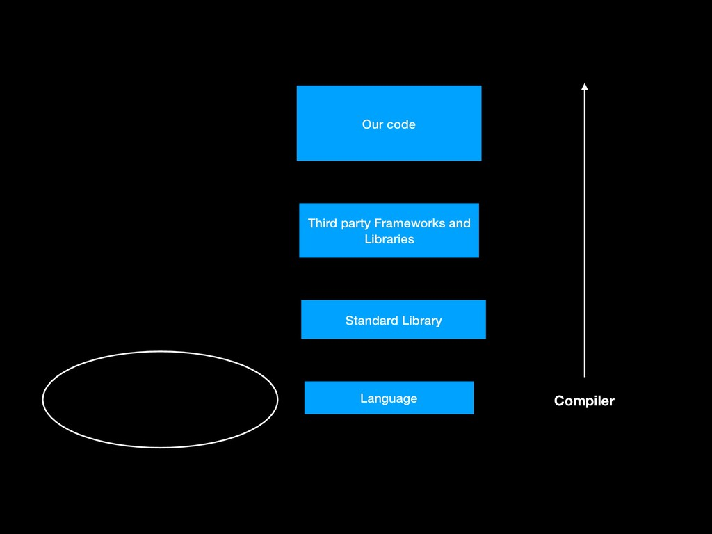 Our code Third party Frameworks and Libraries S...