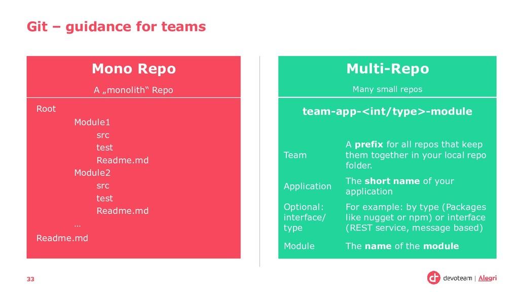"""Git – guidance for teams 33 Mono Repo A """"monoli..."""