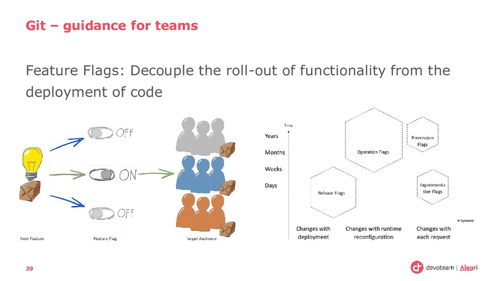 Feature Flags: Decouple the roll-out of functio...