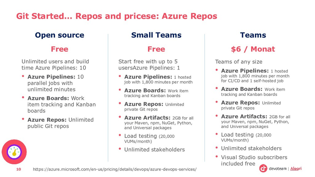 Git Started… Repos and pricese: Azure Repos 10 ...