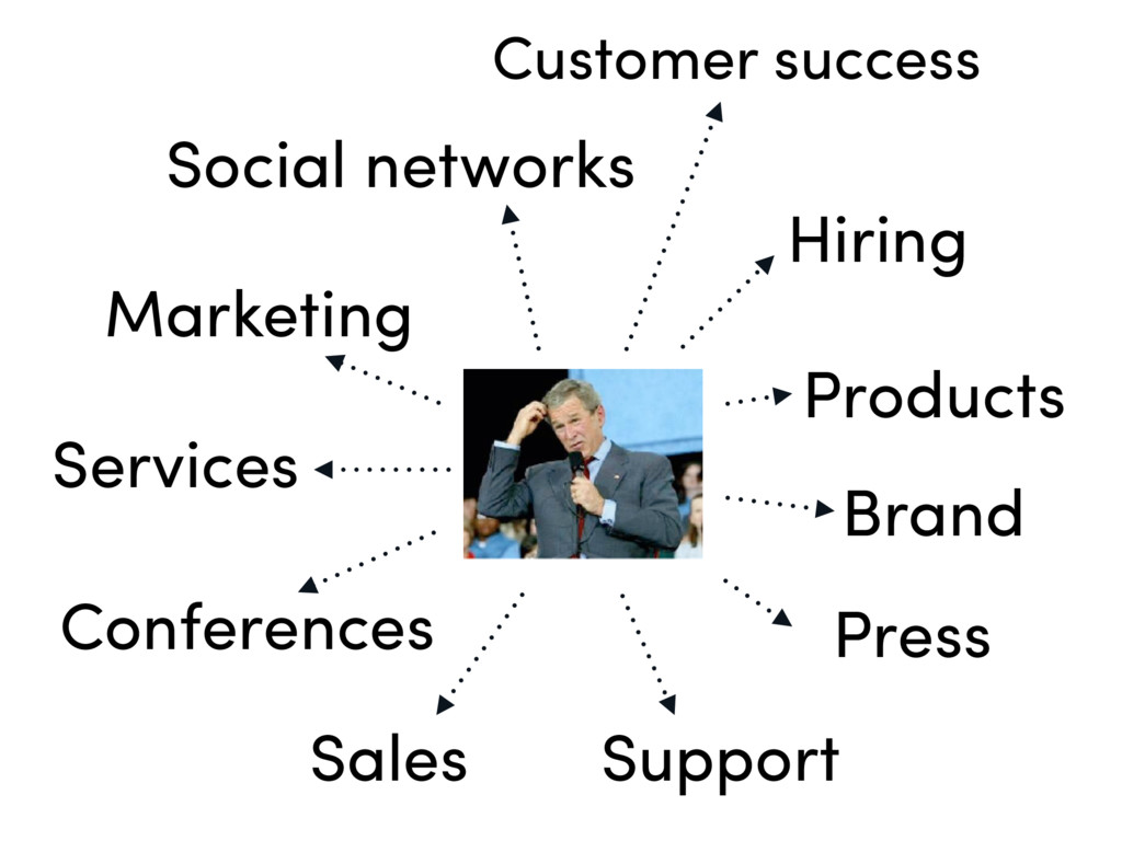 Products Support Customer success Marketing Sal...