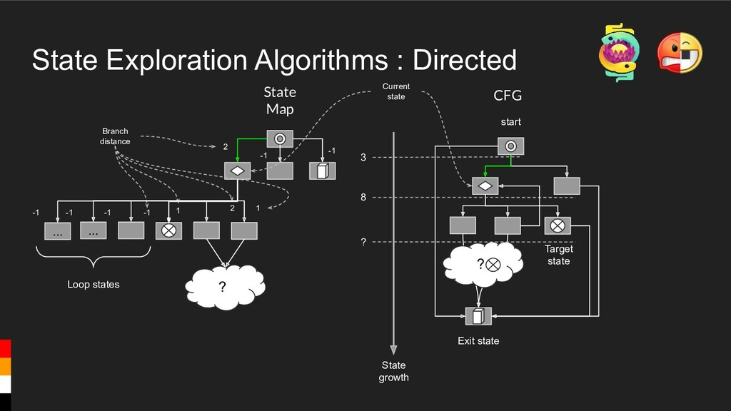 State Exploration Algorithms : Directed CFG Tar...