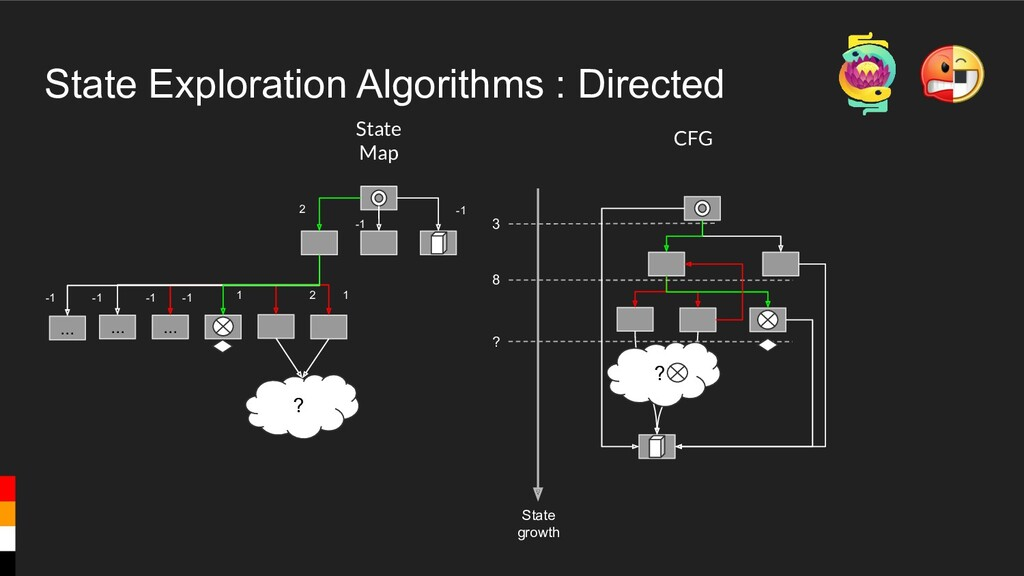 State Exploration Algorithms : Directed CFG Sta...