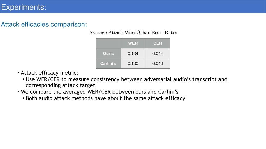 Experiments: Attack efficacies comparison: WER ...