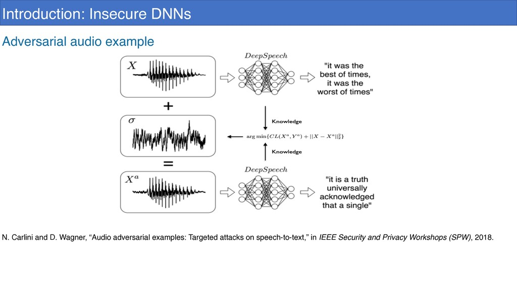 Introduction: Insecure DNNs Adversarial audio e...