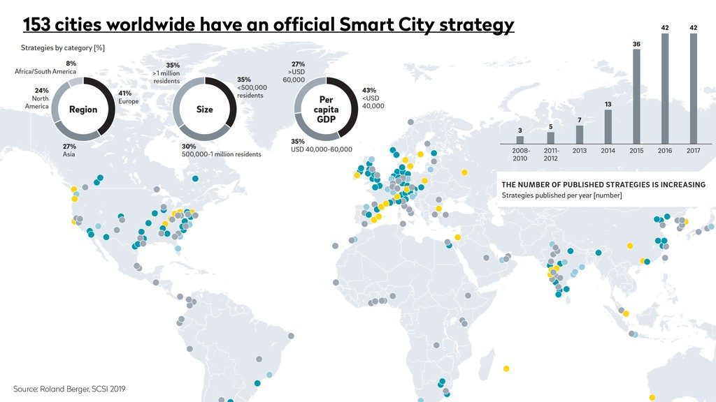 153 cities worldwide have an official Smart City...