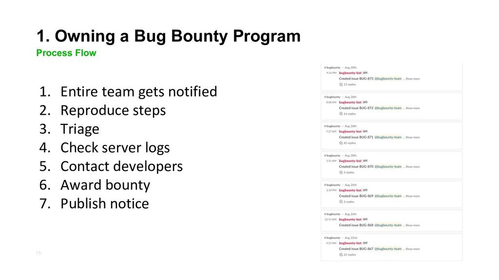 15 1. Owning a Bug Bounty Program Process Flow ...