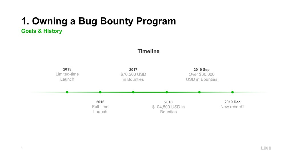 8 1. Owning a Bug Bounty Program Goals & Histor...