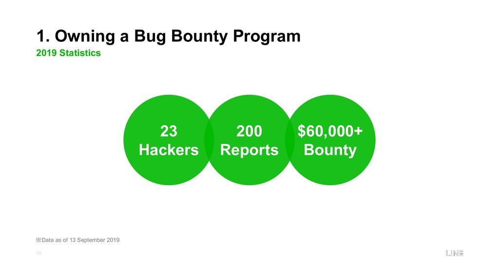 10 1. Owning a Bug Bounty Program 2019 Statisti...