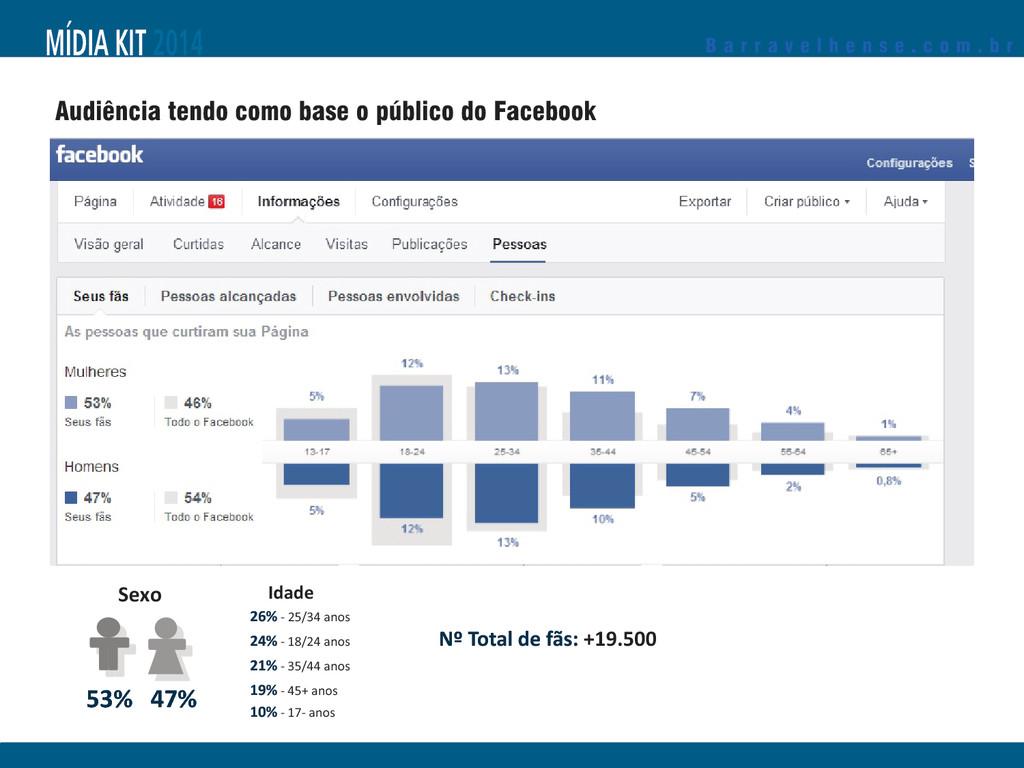 Audiência tendo como base o público do Facebook...